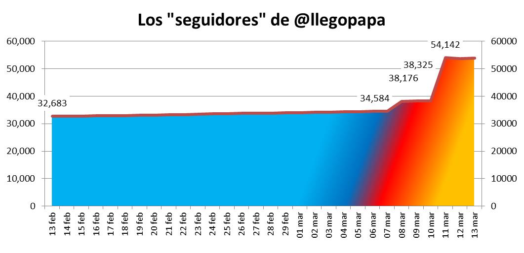 seguidoresdepapa1