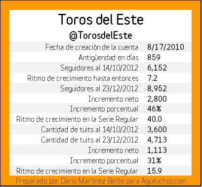 SerieRegularTwitter-TE