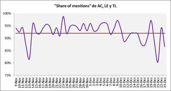 Share-of-Mentions-AC-LE-TL