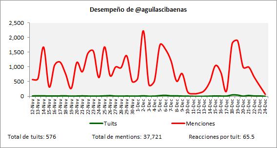 Desempeño de @AguilasCibaenas