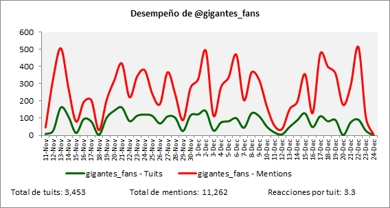 Pelota3raparte-GC-Gigantes_Fans