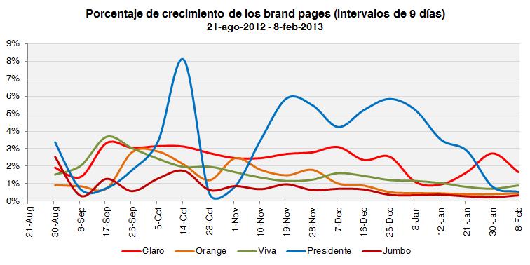 brand-pages-crecimiento