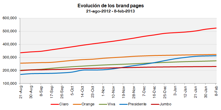 brand-pages-evolucion