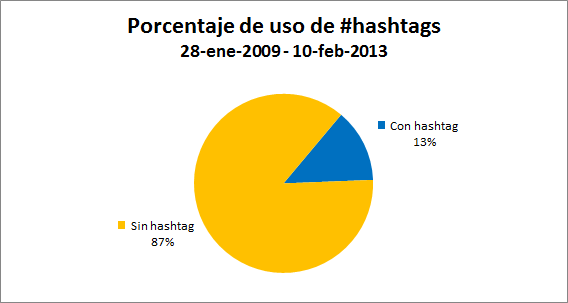 twitterarchive-09-hashtags
